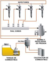 20110223133350-common-rail.jpg