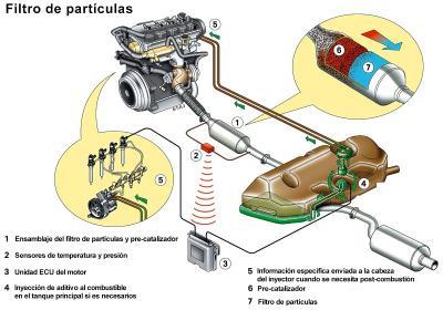 20110223175526-filtro-particulas.jpg