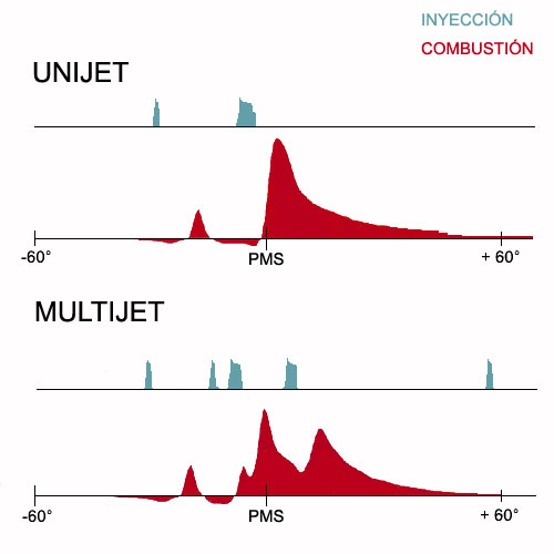 Inyección Multijet de Fiat